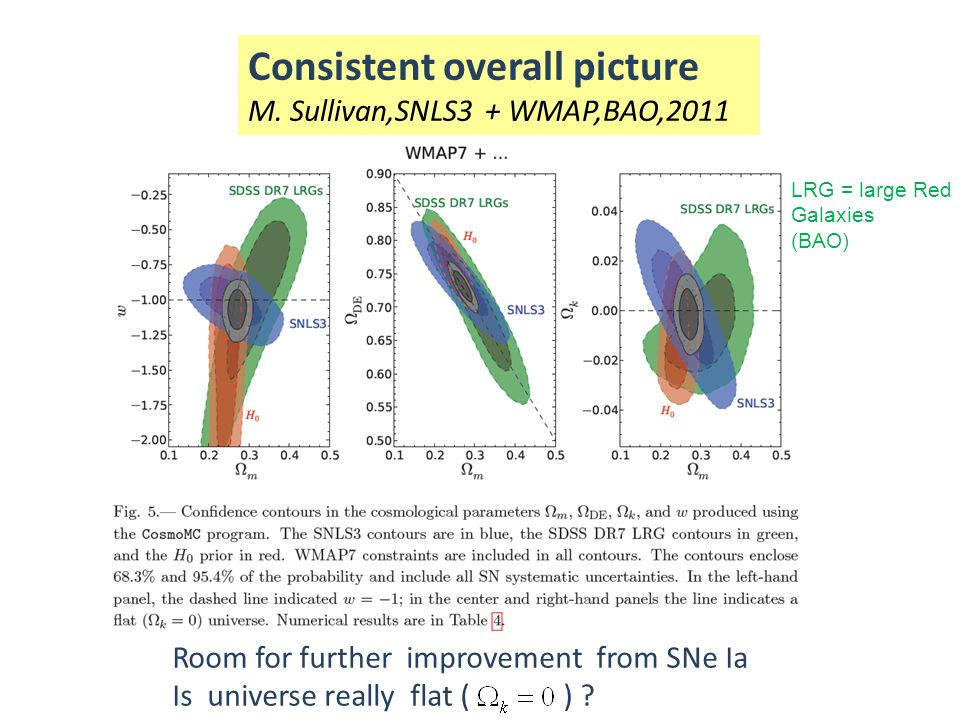 Consistent overall picture M. Sullivan,SNLS3 + WMAP,BAO,2011 Room for further improvement from SNe Ia Is universe really flat ( ) ? LRG = large Red Ga