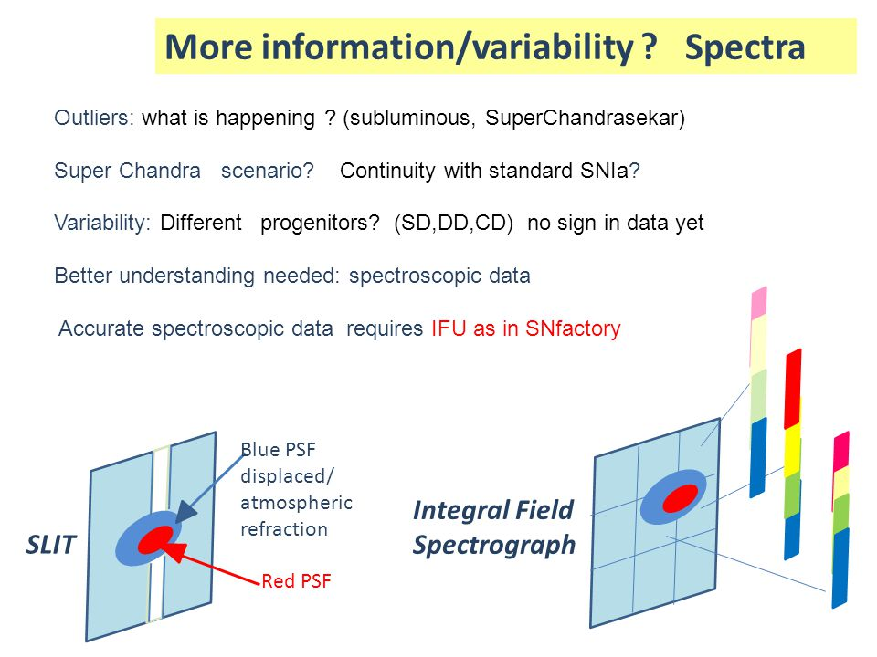 More information/variability ? Spectra Outliers: what is happening ? (subluminous, SuperChandrasekar) Super Chandra scenario? Continuity with standard