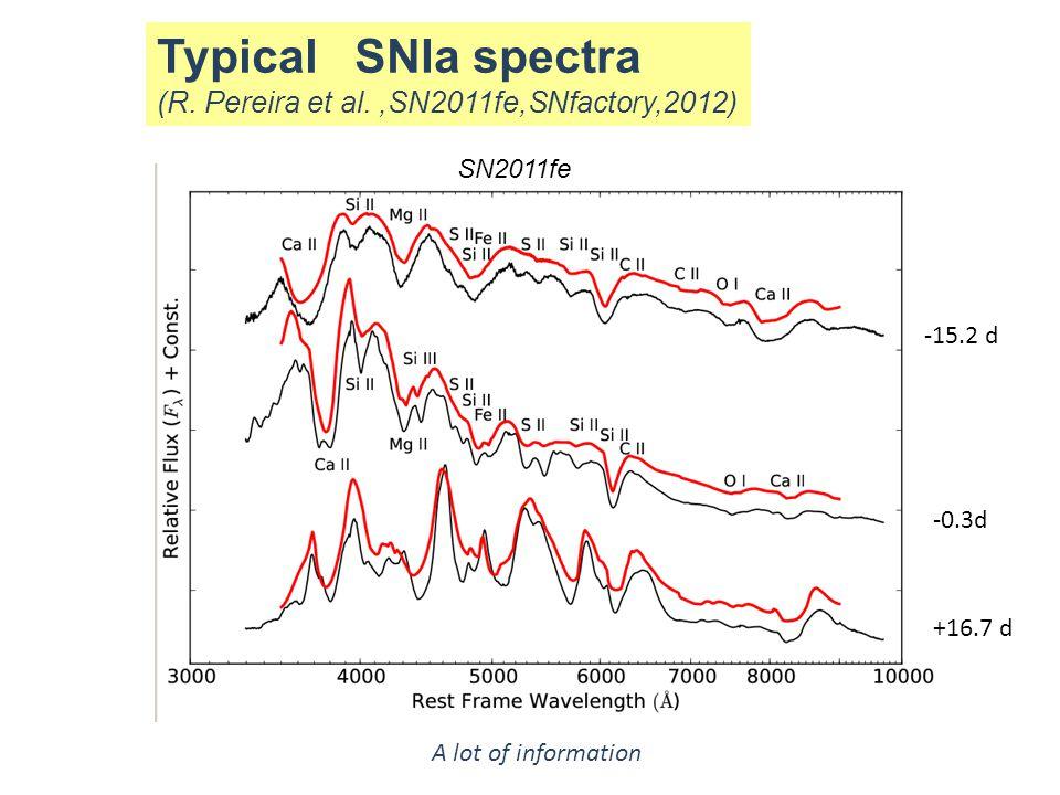 Typical SNIa spectra (R. Pereira et al.,SN2011fe,SNfactory,2012) -15.2 d -0.3d +16.7 d A lot of information SN2011fe