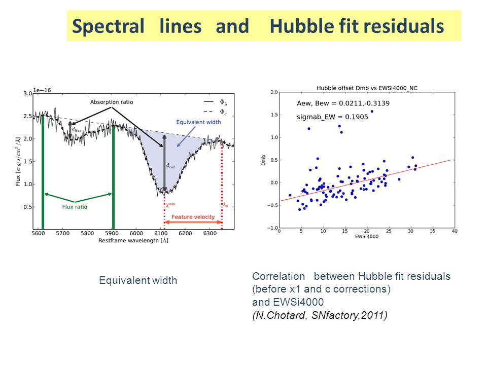 Spectral lines and Hubble fit residuals Equivalent width Correlation between Hubble fit residuals (before x1 and c corrections) and EWSi4000 (N.Chotar