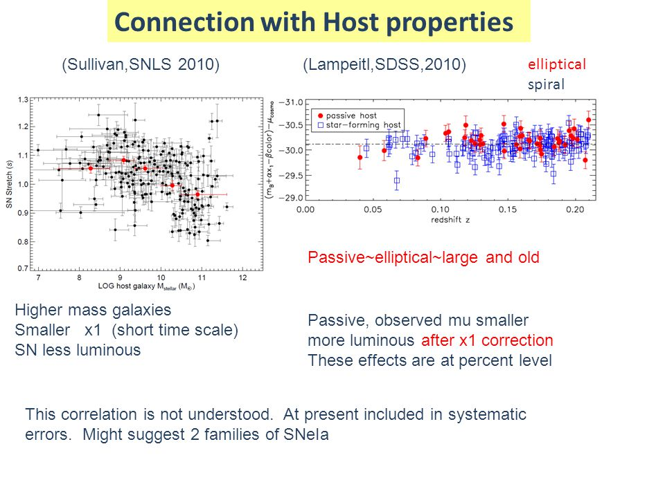 Connection with Host properties (Sullivan,SNLS 2010) Higher mass galaxies Smaller x1 (short time scale) SN less luminous (Lampeitl,SDSS,2010) Passive,