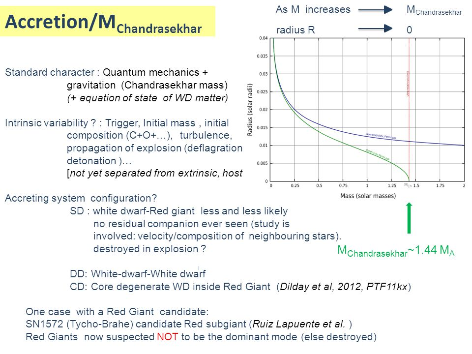 Standard character : Quantum mechanics + gravitation (Chandrasekhar mass) (+ equation of state of WD matter) Intrinsic variability ? : Trigger, Initia