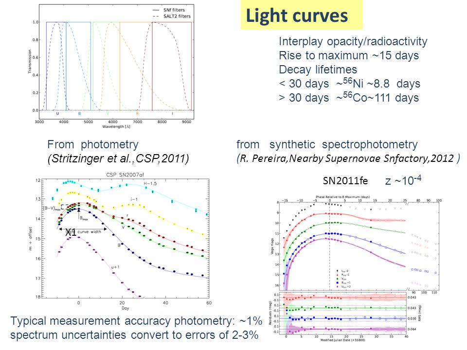 Light curves SN2011fe From photometry (Stritzinger et al.,CSP,2011) from synthetic spectrophotometry (R. Pereira,Nearby Supernovae Snfactory,2012 ) In