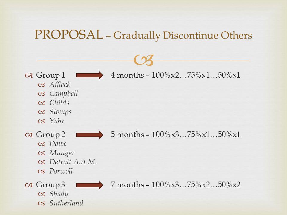   Group 1 4 months – 100%x2…75%x1…50%x1  Affleck  Campbell  Childs  Stomps  Yahr  Group 2 5 months – 100%x3…75%x1…50%x1  Dawe  Munger  Detroit A.A.M.