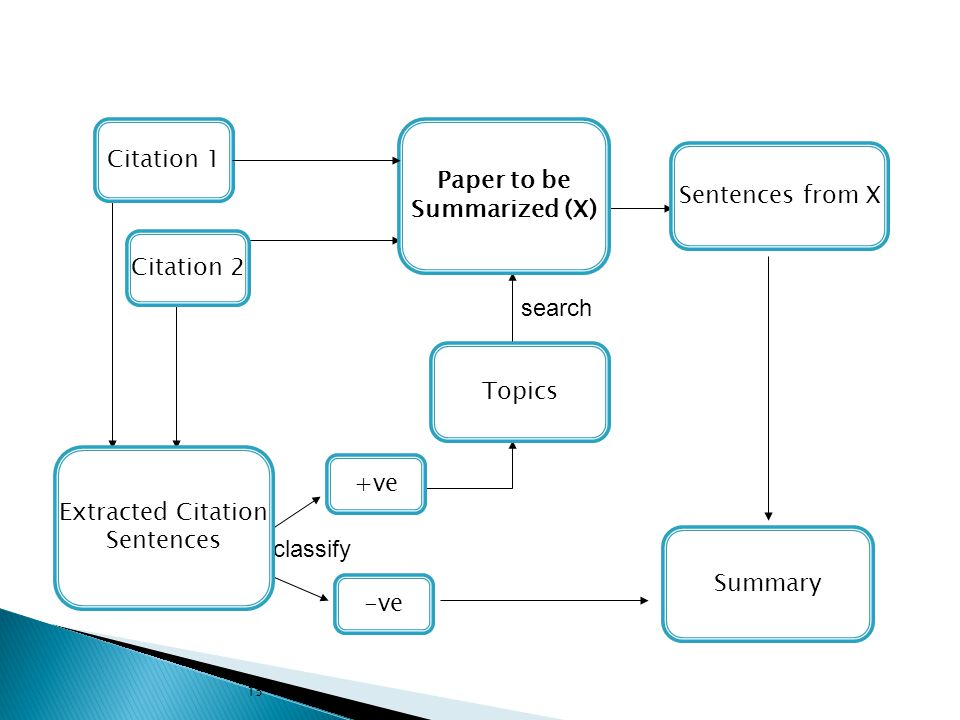 search classify Citation 1 Citation 2 Extracted Citation Sentences Topics +ve -ve Summary Sentences from X Paper to be Summarized (X)‏ 15
