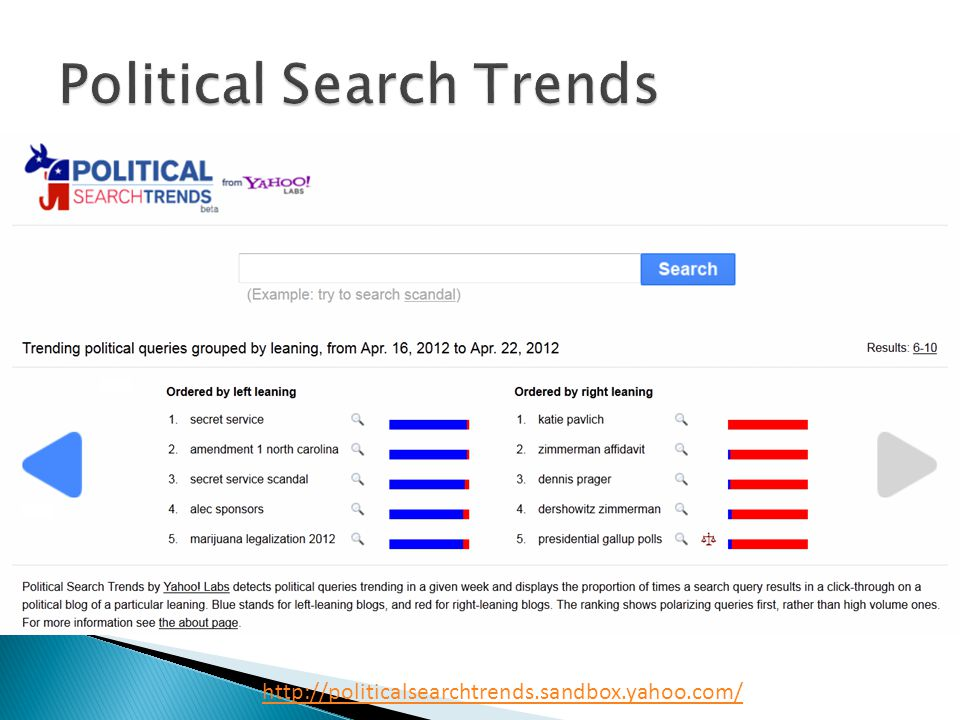 http://politicalsearchtrends.sandbox.yahoo.com/