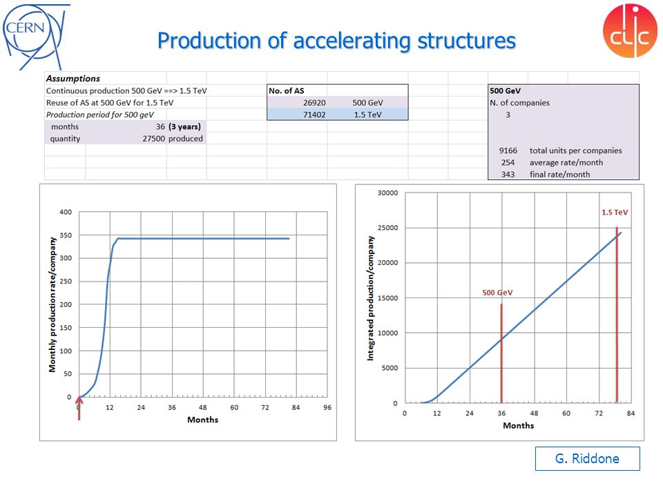 Production of accelerating structures G. Riddone