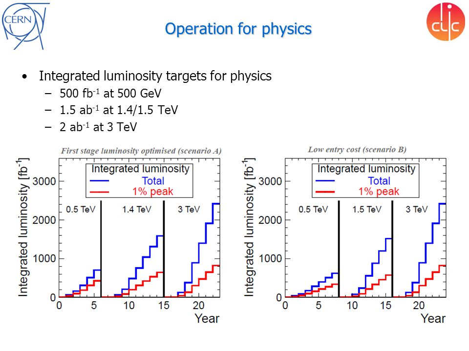 Operation for physics Integrated luminosity targets for physics –500 fb -1 at 500 GeV –1.5 ab -1 at 1.4/1.5 TeV –2 ab -1 at 3 TeV