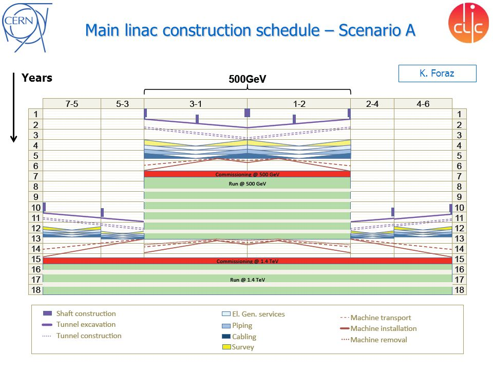 Main linac construction schedule – Scenario A K. Foraz Years K. Foraz