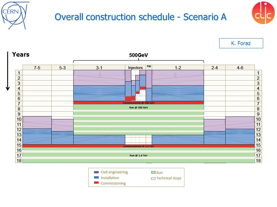 Overall construction schedule - Scenario A K. Foraz Years