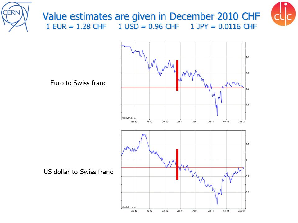 Value estimates are given in December 2010 CHF 1 EUR = 1.28 CHF 1 USD = 0.96 CHF 1 JPY = 0.0116 CHF Euro to Swiss franc US dollar to Swiss franc