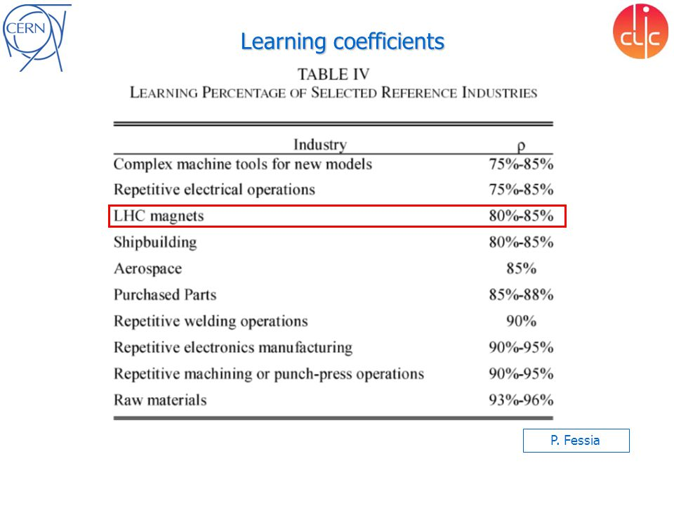 Learning coefficients P. Fessia