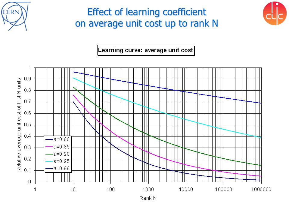 Ph. Lebrun – EURONu Workshop Effect of learning coefficient on average unit cost up to rank N