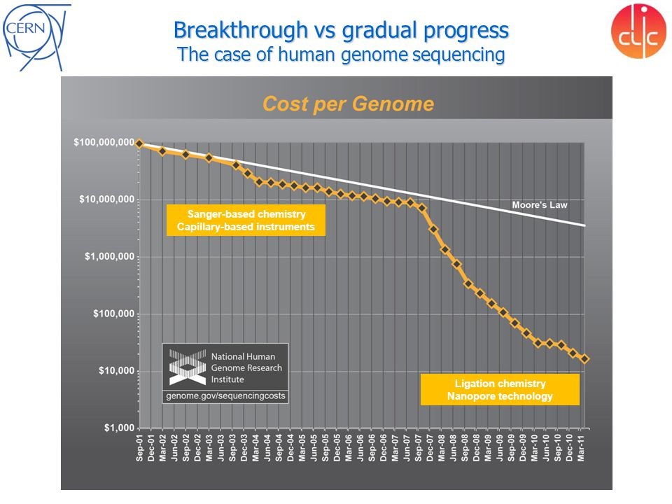Breakthrough vs gradual progress The case of human genome sequencing Sanger-based chemistry Capillary-based instruments Ligation chemistry Nanopore technology
