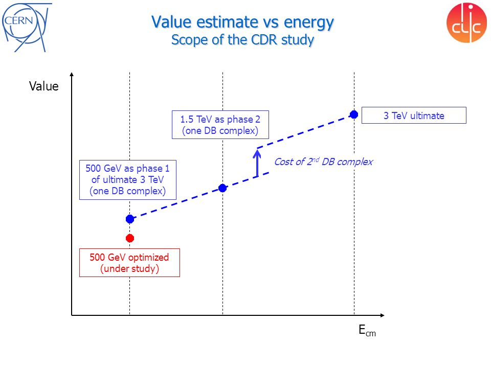 Value estimate vs energy Scope of the CDR study Value E cm 3 TeV ultimate 500 GeV as phase 1 of ultimate 3 TeV (one DB complex) 500 GeV optimized (und