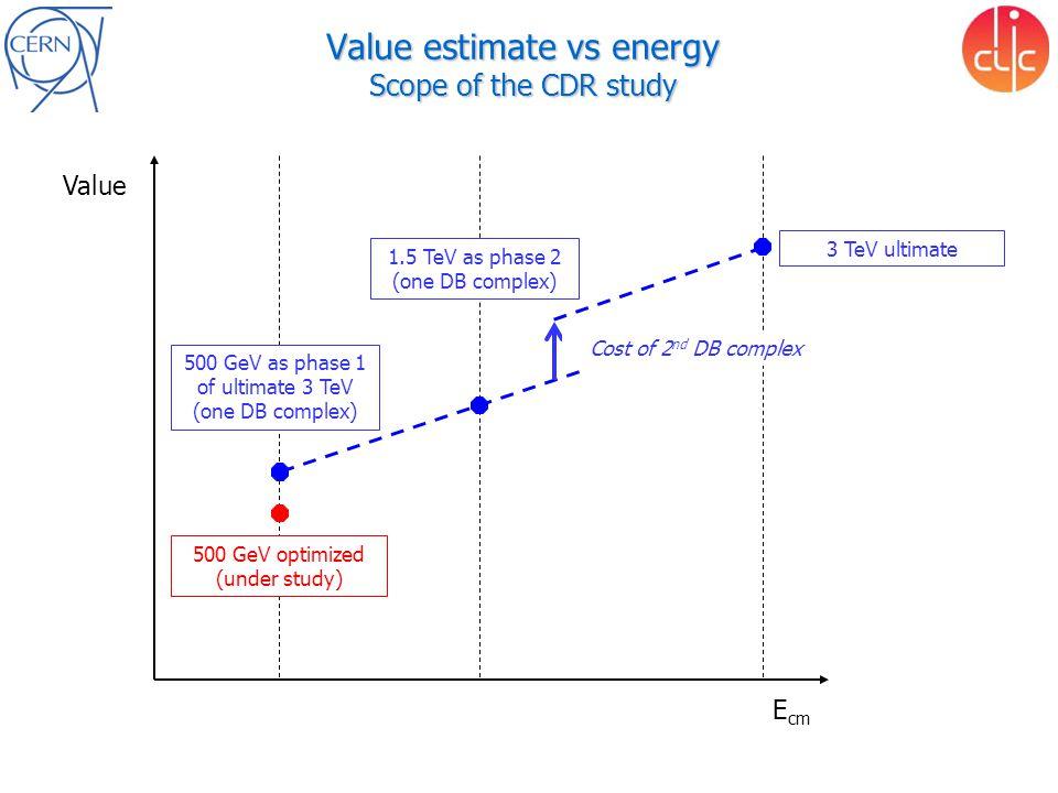 Operation for physics Integrated luminosity targets for physics –500 fb -1 at 500 GeV –1.5 ab -1 at 1.4/1.5 TeV –2 ab -1 at 3 TeV