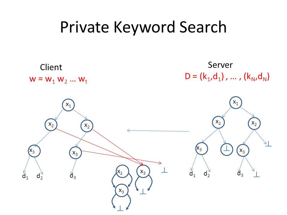 Private Keyword Search x1x1 x2x2 x2x2 x3x3 x3x3 d1d1 d2d2 d3d3 Server D = (k 1,d 1 ), …, (k N,d N ) Client w = w 1 w 2 … w t x1x1 x2x2 x2x2 x3x3 x3x3