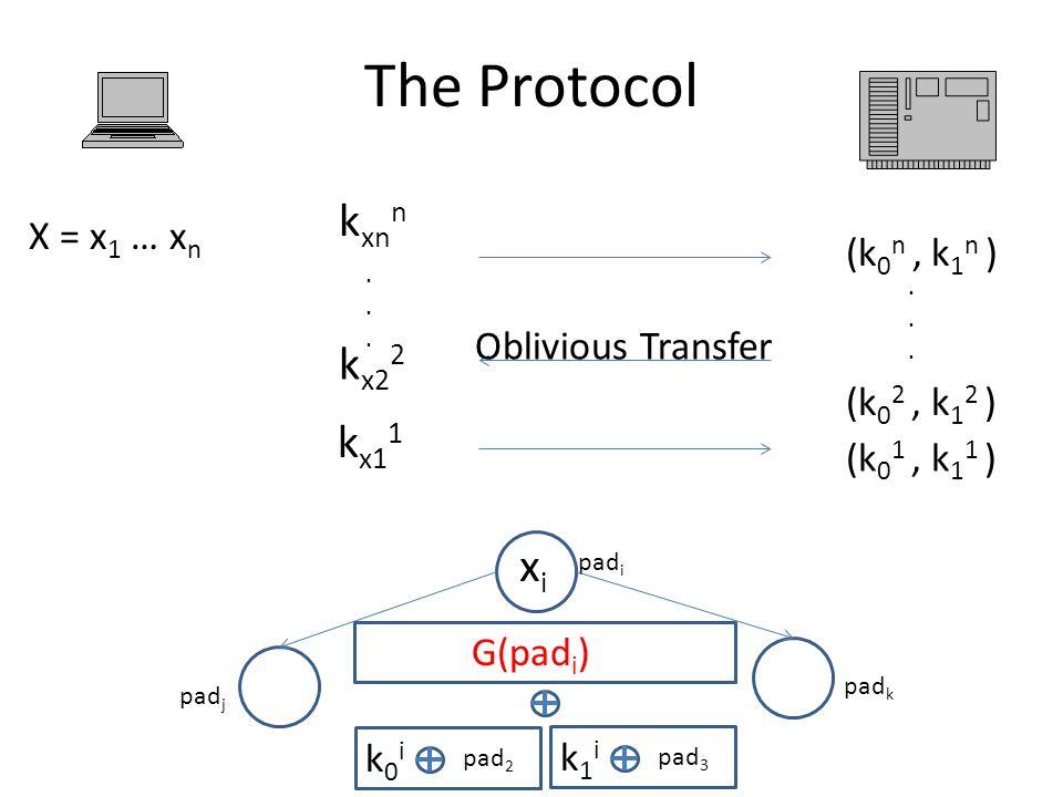 The Protocol (k 0 1, k 1 1 ) (k 0 2, k 1 2 ) (k 0 n, k 1 n )...... Oblivious Transfer X = x 1 … x n k xn n k x1 1 k x2 2...... xixi pad i pad j pad k