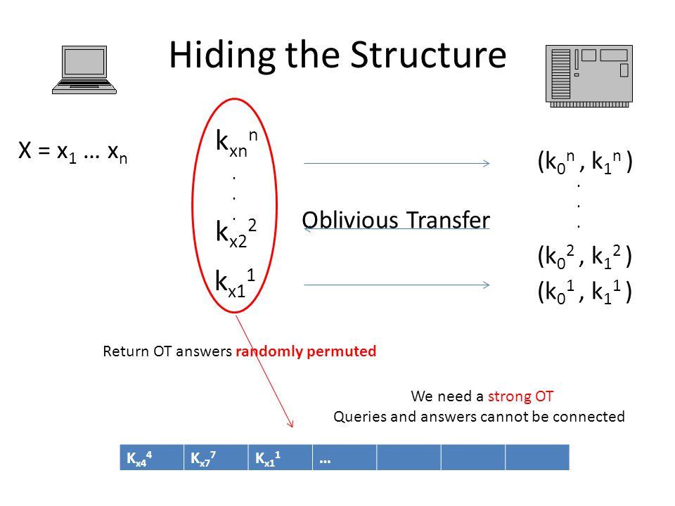 Hiding the Structure (k 0 1, k 1 1 ) (k 0 2, k 1 2 ) (k 0 n, k 1 n )...... Oblivious Transfer X = x 1 … x n k xn n k x1 1 k x2 2...... Return OT answe