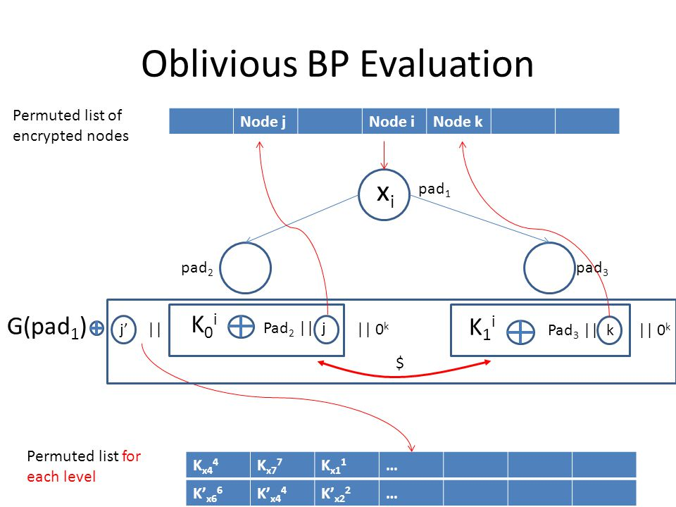 Oblivious BP Evaluation K x4 4 K x7 7 K x1 1 … Node jNode iNode k Permuted list of encrypted nodes Permuted list for each level xixi pad 1 pad 2 pad 3
