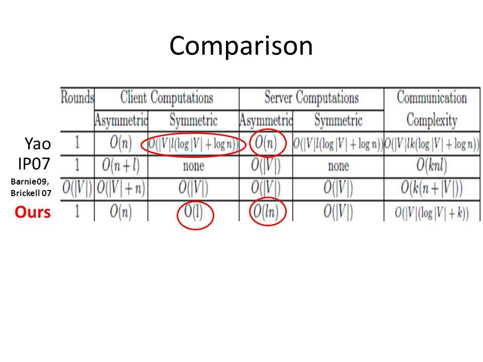 Comparison Yao IP07 Barnie09, Brickell 07 Ours