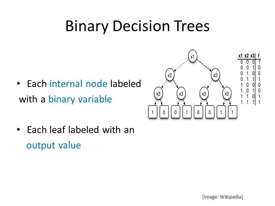 Ordered Binary Decision Diagrams (OBDD) Directed Acyclic Graphs – Nodes can have multiple incoming edges Variables processed in order x i is processed in layer i Applications – Formal verification – Circuit design – Fault-tree analysis [image: Wikipedia]