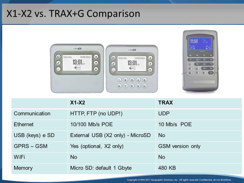 X1-X2 vs. TRAX+G Comparison