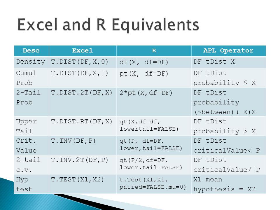DescExcel R APL Operator DensityT.DIST(DF,X,0) dt(X, df=DF) DF tDist X Cumul Prob T.DIST(DF,X,1) pt(X, df=DF) DF tDist probability ≤ X 2-Tail Prob T.DIST.2T(DF,X) 2*pt(X,df=DF) DF tDist probability (~between)(-X)X Upper Tail T.DIST.RT(DF,X) qt(X,df=df, lowertail=FALSE) DF tDist probability > X Crit.