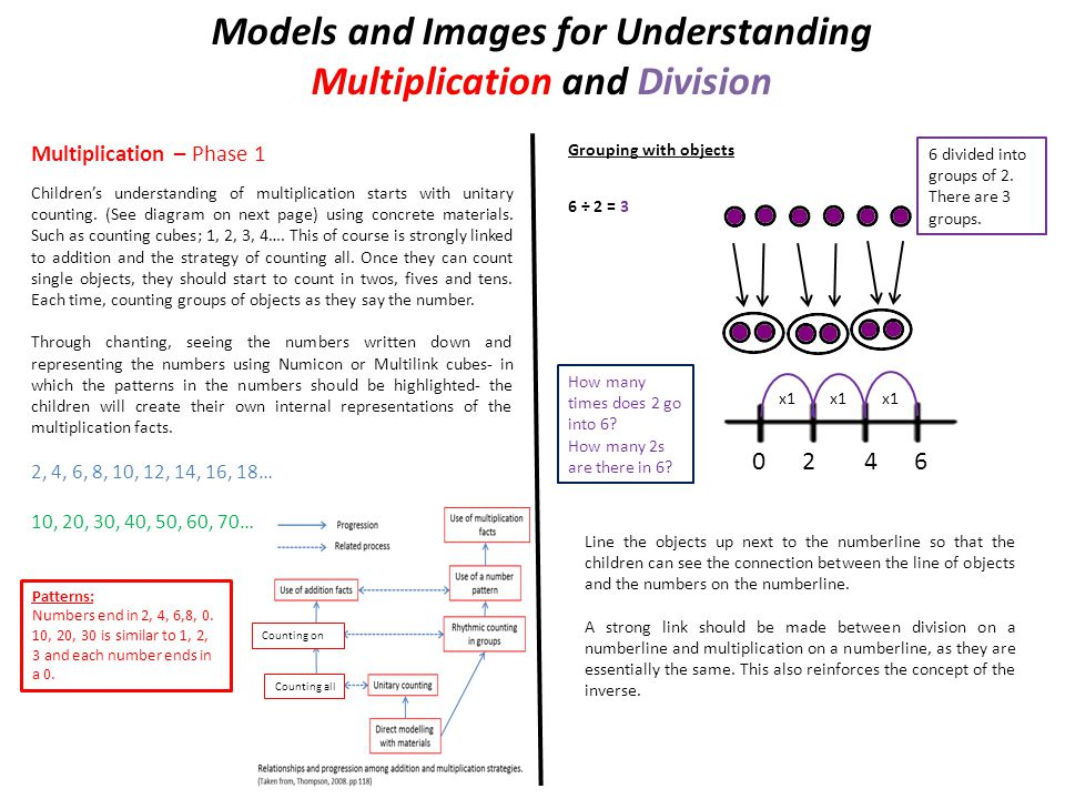 Models and Images for Understanding Multiplication and Division Multiplication – Phase 1 Children's understanding of multiplication starts with unitary counting.
