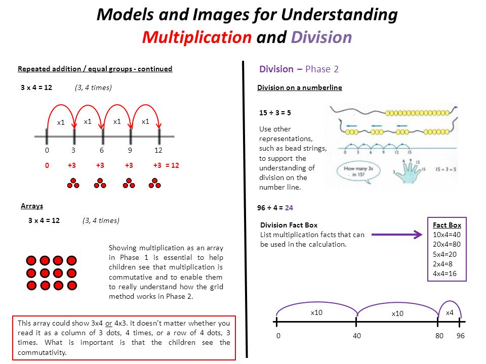 Models and Images for Understanding Multiplication and Division Repeated addition / equal groups - continued 3 x 4 = 12 (3, 4 times) 0 3 6 9 12 x1 0 +3 +3 +3 +3 = 12 Arrays 3 x 4 = 12 (3, 4 times) Showing multiplication as an array in Phase 1 is essential to help children see that multiplication is commutative and to enable them to really understand how the grid method works in Phase 2.