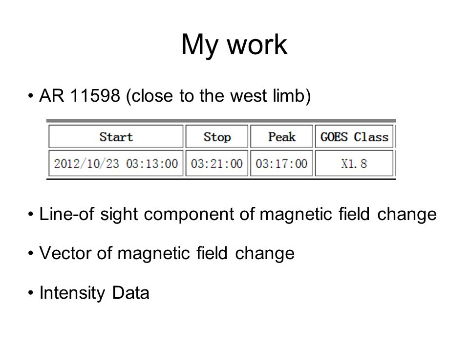 My work AR (close to the west limb) Line-of sight component of magnetic field change Vector of magnetic field change Intensity Data