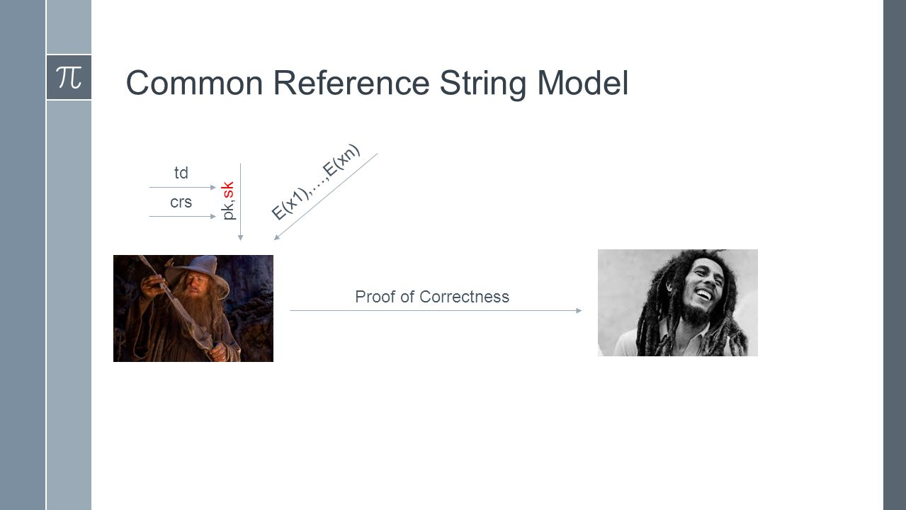 Common Reference String Model E(x1),…,E(xn) Proof of Correctness pk,sk crs td