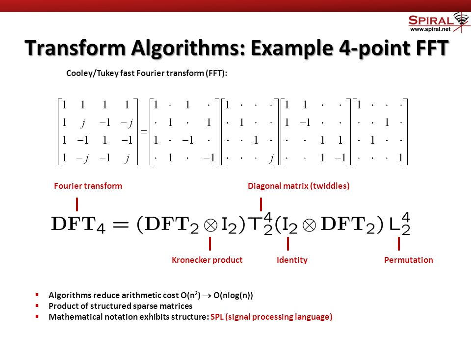 Transform Algorithms: Example 4-point FFT Cooley/Tukey fast Fourier transform (FFT):  Algorithms reduce arithmetic cost O(n 2 )  O(nlog(n))  Product of structured sparse matrices  Mathematical notation exhibits structure: SPL (signal processing language) Fourier transform IdentityPermutation Diagonal matrix (twiddles) Kronecker product