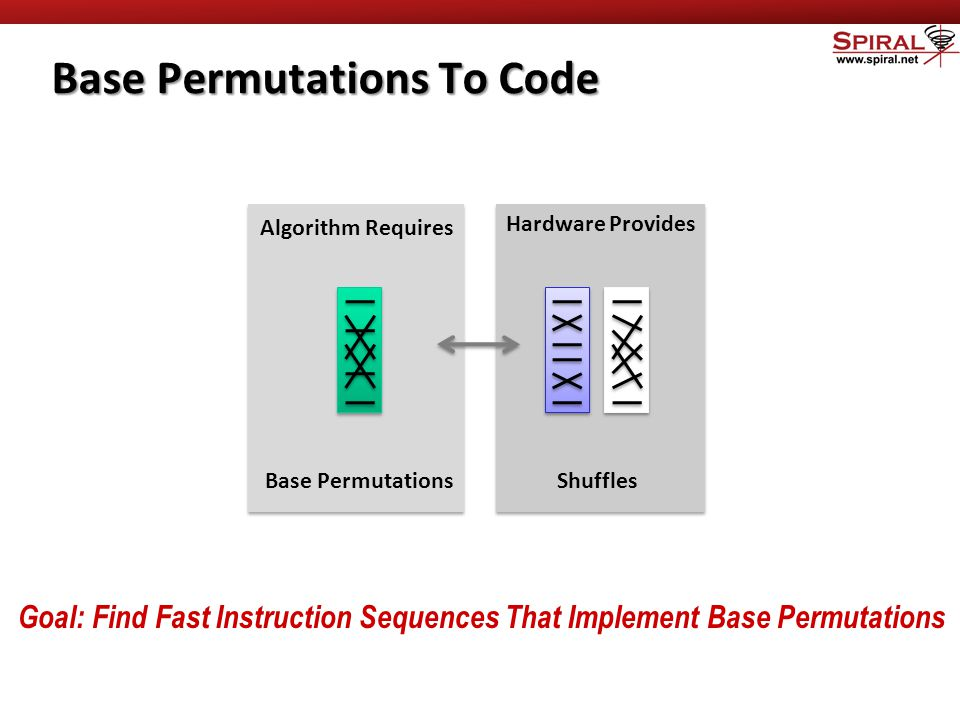 Base Permutations To Code Base PermutationsShuffles Algorithm Requires Hardware Provides Goal: Find Fast Instruction Sequences That Implement Base Permutations