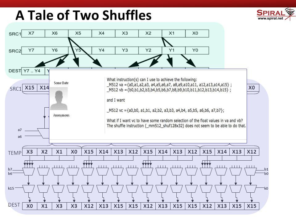 A Tale of Two Shuffles X15X13X12X11X10X9X8X7X6X5X4X3X2X1X0X14 SRC1 X3X2X1X0 TEMP X0X1X3 a7 a6 X15X14X13X12 a5 a4 a3 a2 a1 a0 X12X13X15 b7 b6 X15X14X13X12X15X14X13X12 X13X15 X12X13X15 k15 DEST b1 b0 k0