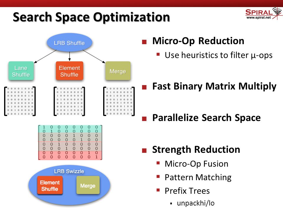 Search Space Optimization Micro-Op Reduction  Use heuristics to filter μ-ops Fast Binary Matrix Multiply Parallelize Search Space Strength Reduction  Micro-Op Fusion  Pattern Matching  Prefix Trees  unpackhi/lo