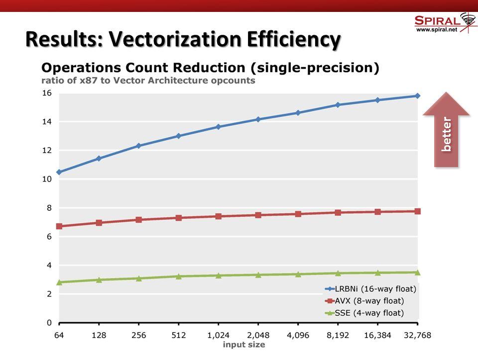 Results: Vectorization Efficiency better