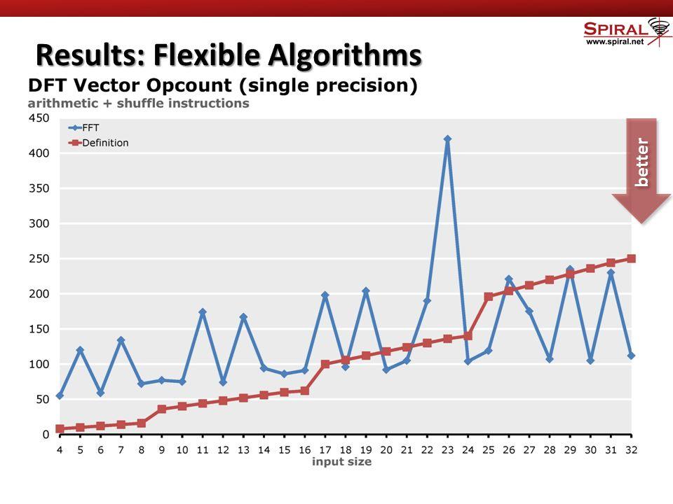 Results: Flexible Algorithms better