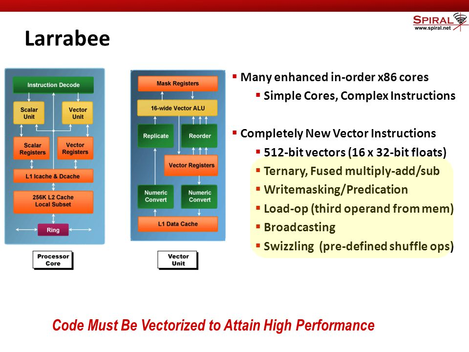 Carnegie Mellon Larrabee  Many enhanced in-order x86 cores  Simple Cores, Complex Instructions  Completely New Vector Instructions  512-bit vectors (16 x 32-bit floats)  Ternary, Fused multiply-add/sub  Writemasking/Predication  Load-op (third operand from mem)  Broadcasting  Swizzling (pre-defined shuffle ops) Code Must Be Vectorized to Attain High Performance