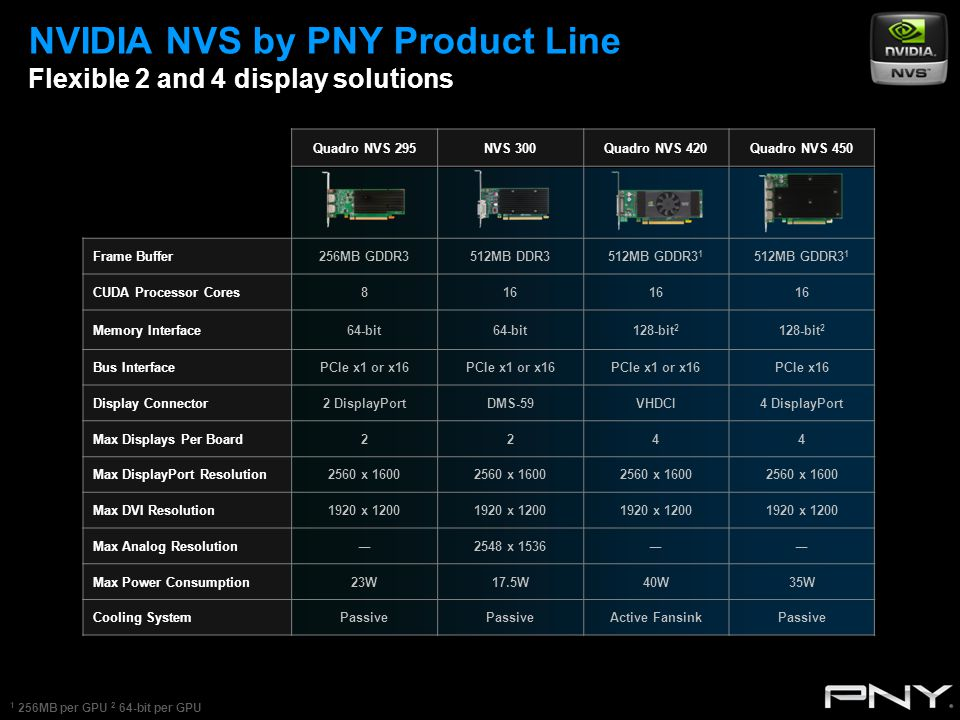 NVIDIA NVS by PNY Product Line Flexible 2 and 4 display solutions Quadro NVS 295NVS 300Quadro NVS 420Quadro NVS 450 Frame Buffer256MB GDDR3512MB DDR3512MB GDDR3 1 CUDA Processor Cores816 Memory Interface64-bit 128-bit 2 Bus InterfacePCIe x1 or x16 PCIe x16 Display Connector2 DisplayPortDMS-59VHDCI4 DisplayPort Max Displays Per Board2244 Max DisplayPort Resolution2560 x 1600 Max DVI Resolution1920 x 1200 Max Analog Resolution―2548 x 1536―― Max Power Consumption23W17.5W40W35W Cooling SystemPassive Active FansinkPassive 1 256MB per GPU 2 64-bit per GPU
