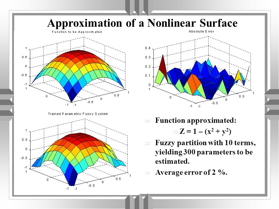 Approximation of a Nonlinear Surface  Function approximated:  Z = 1 – (x 2 + y 2 )  Fuzzy partition with 10 terms, yielding 300 parameters to be estimated.