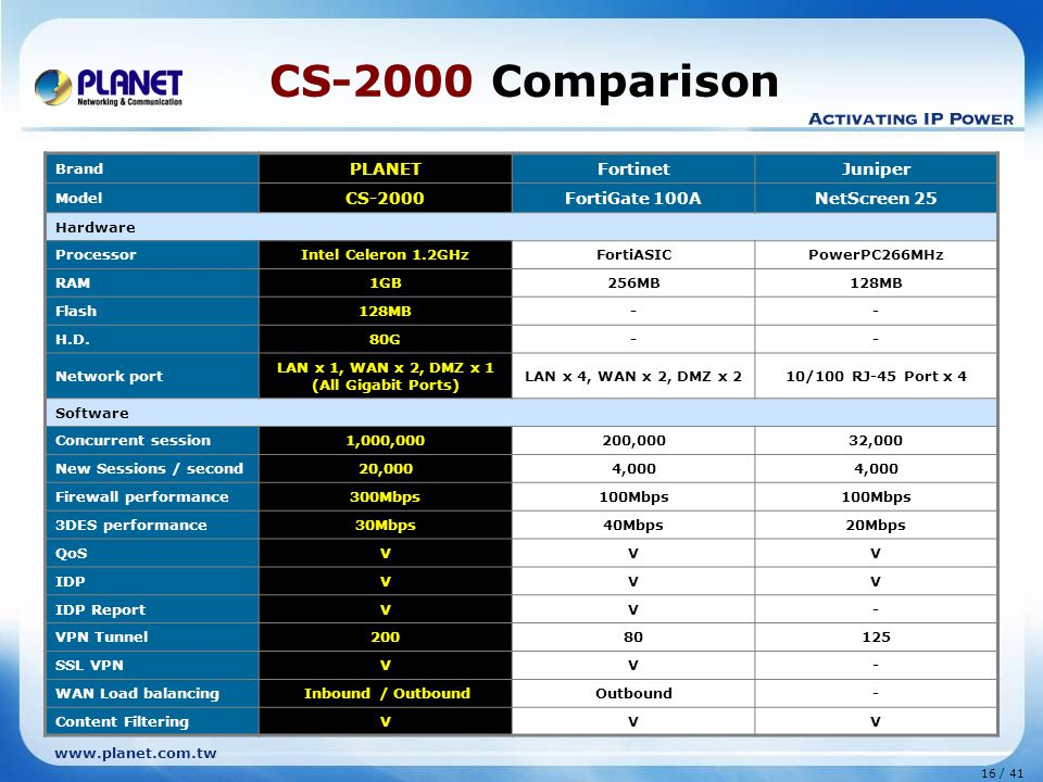 16 / 41 www.planet.com.tw CS-2000 Comparison Brand PLANETFortinetJuniper Model CS-2000FortiGate 100ANetScreen 25 Hardware ProcessorIntel Celeron 1.2GHzFortiASICPowerPC266MHz RAM1GB256MB128MB Flash128MB-- H.D.80G-- Network port LAN x 1, WAN x 2, DMZ x 1 (All Gigabit Ports) LAN x 4, WAN x 2, DMZ x 210/100 RJ-45 Port x 4 Software Concurrent session1,000,000200,00032,000 New Sessions / second20,0004,000 Firewall performance300Mbps100Mbps 3DES performance30Mbps40Mbps20Mbps QoSVVV IDPVVV IDP ReportVV- VPN Tunnel20080125 SSL VPNVV- WAN Load balancing Inbound / OutboundOutbound- Content FilteringVVV