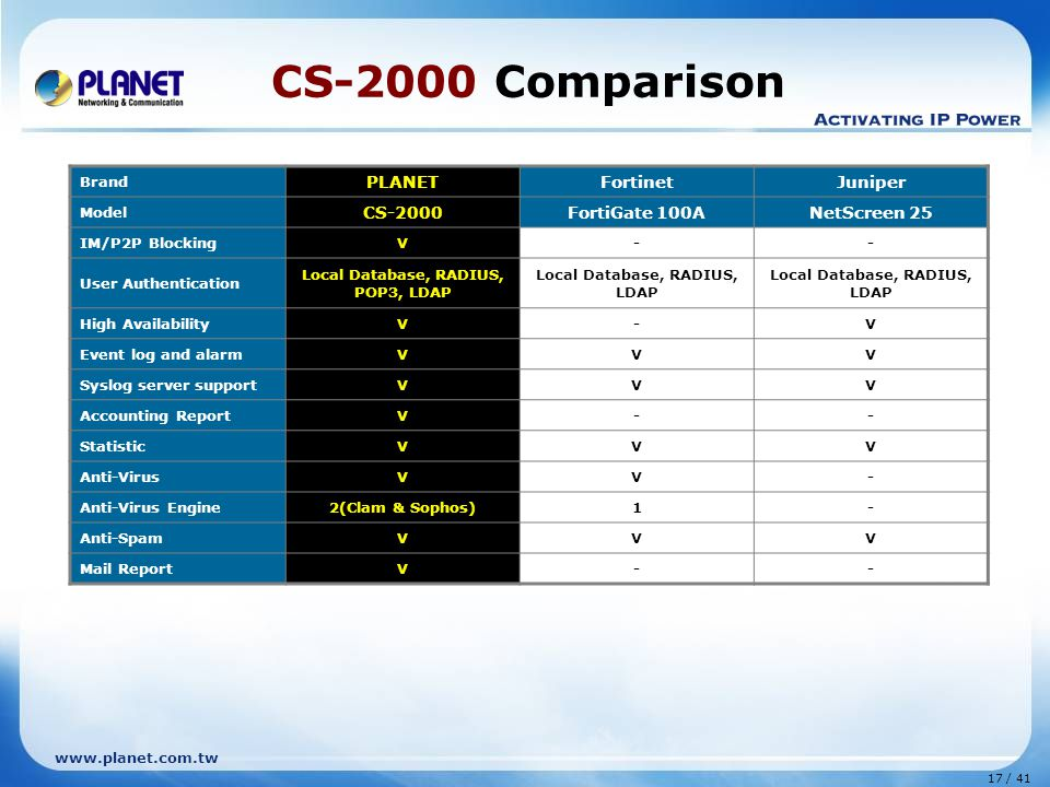 17 / 41 www.planet.com.tw CS-2000 Comparison Brand PLANETFortinetJuniper Model CS-2000FortiGate 100ANetScreen 25 IM/P2P BlockingV-- User Authentication Local Database, RADIUS, POP3, LDAP Local Database, RADIUS, LDAP High AvailabilityV-V Event log and alarmVVV Syslog server supportVVV Accounting ReportV-- StatisticVVV Anti-VirusVV- Anti-Virus Engine2(Clam & Sophos)1- Anti-SpamVVV Mail ReportV--