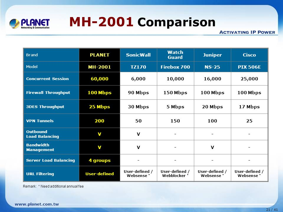 21 / 41 www.planet.com.tw MH-2001 Comparison Brand PLANETSonicWall Watch Guard JuniperCisco Model MH-2001TZ170Firebox 700NS-25PIX 506E Concurrent Session 60,0006,00010,00016,00025,000 Firewall Throughput 100 Mbps90 Mbps150 Mbps100 Mbps 3DES Throughput 25 Mbps30 Mbps5 Mbps20 Mbps17 Mbps VPN Tunnels 2005015010025 Outbound Load Balancing VV--- Bandwidth Management VV-V- Server Load Balancing 4 groups---- URL FilteringUser-defined User-defined / Websense * User-defined / Webblocker * User-defined / Websense * Remark: * Need additional annual fee