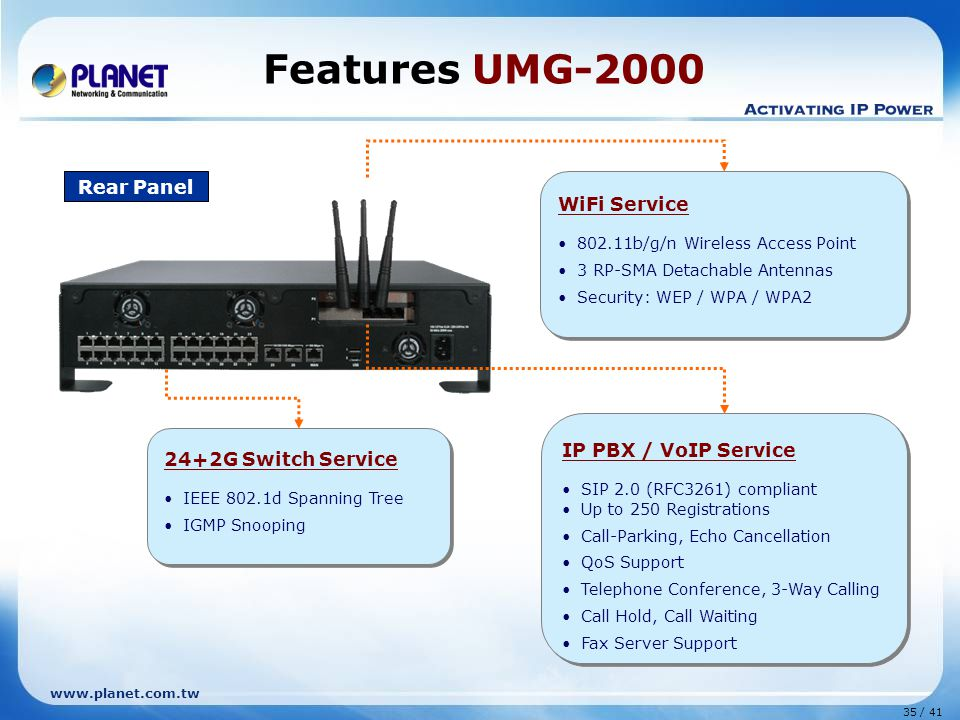 35 / 41 www.planet.com.tw Features UMG-2000 Rear Panel IP PBX / VoIP Service SIP 2.0 (RFC3261) compliant Up to 250 Registrations Call-Parking, Echo Cancellation QoS Support Telephone Conference, 3-Way Calling Call Hold, Call Waiting Fax Server Support IP PBX / VoIP Service SIP 2.0 (RFC3261) compliant Up to 250 Registrations Call-Parking, Echo Cancellation QoS Support Telephone Conference, 3-Way Calling Call Hold, Call Waiting Fax Server Support WiFi Service 802.11b/g/n Wireless Access Point 3 RP-SMA Detachable Antennas Security: WEP / WPA / WPA2 WiFi Service 802.11b/g/n Wireless Access Point 3 RP-SMA Detachable Antennas Security: WEP / WPA / WPA2 24+2G Switch Service IEEE 802.1d Spanning Tree IGMP Snooping 24+2G Switch Service IEEE 802.1d Spanning Tree IGMP Snooping