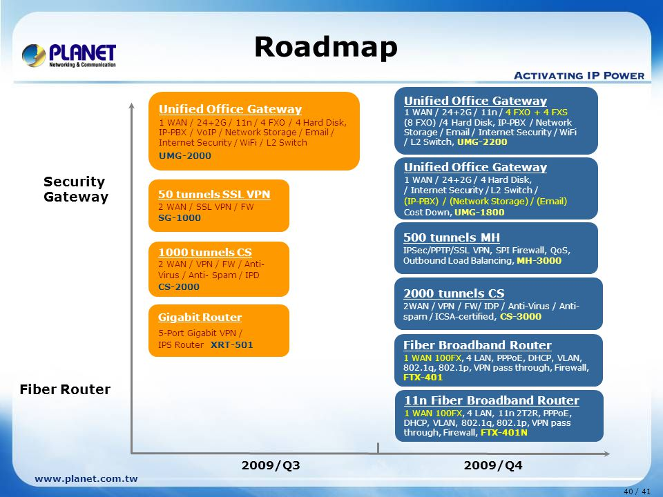 40 / 41 www.planet.com.tw Roadmap Fiber Router Security Gateway 2009/Q32009/Q4 1000 tunnels CS 2 WAN / VPN / FW / Anti- Virus / Anti- Spam / IPD CS-2000 50 tunnels SSL VPN 2 WAN / SSL VPN / FW SG-1000 Gigabit Router 5-Port Gigabit VPN / IPS Router XRT-501 Fiber Broadband Router 1 WAN 100FX, 4 LAN, PPPoE, DHCP, VLAN, 802.1q, 802.1p, VPN pass through, Firewall, FTX-401 2000 tunnels CS 2WAN / VPN / FW/ IDP / Anti-Virus / Anti- spam / ICSA-certified, CS-3000 500 tunnels MH IPSec/PPTP/SSL VPN, SPI Firewall, QoS, Outbound Load Balancing, MH-3000 Unified Office Gateway 1 WAN / 24+2G / 11n / 4 FXO / 4 Hard Disk, IP-PBX / VoIP / Network Storage / Email / Internet Security / WiFi / L2 Switch UMG-2000 Unified Office Gateway 1 WAN / 24+2G / 11n / 4 FXO + 4 FXS (8 FXO) /4 Hard Disk, IP-PBX / Network Storage / Email / Internet Security / WiFi / L2 Switch, UMG-2200 Unified Office Gateway 1 WAN / 24+2G / 4 Hard Disk, / Internet Security / L2 Switch / (IP-PBX) / (Network Storage) / (Email) Cost Down, UMG-1800 11n Fiber Broadband Router 1 WAN 100FX, 4 LAN, 11n 2T2R, PPPoE, DHCP, VLAN, 802.1q, 802.1p, VPN pass through, Firewall, FTX-401N