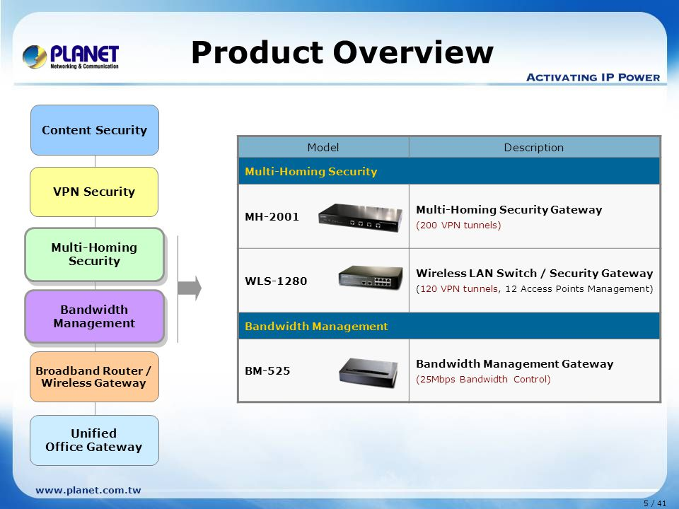 5 / 41 www.planet.com.tw Product Overview ModelDescription Multi-Homing Security MH-2001 Multi-Homing Security Gateway (200 VPN tunnels) WLS-1280 Wireless LAN Switch / Security Gateway (120 VPN tunnels, 12 Access Points Management) Bandwidth Management BM-525 Bandwidth Management Gateway (25Mbps Bandwidth Control) Bandwidth Management Content Security Multi-Homing Security Unified Office Gateway Broadband Router / Wireless Gateway VPN Security Multi-Homing Security Multi-Homing Security Bandwidth Management Bandwidth Management