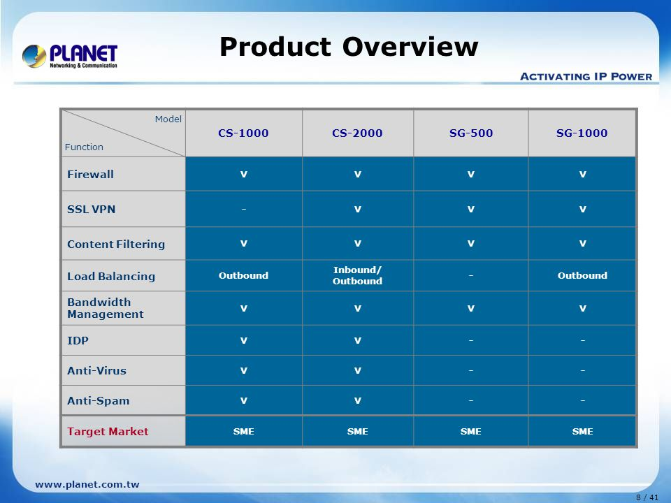 8 / 41 www.planet.com.tw Product Overview Model Function CS-1000CS-2000SG-500SG-1000 Firewall VVVV SSL VPN -VVV Content Filtering VVVV Load Balancing Outbound Inbound/ Outbound -Outbound Bandwidth Management VVVV IDP VV-- Anti-Virus VV-- Anti-Spam VV-- Target Market SME