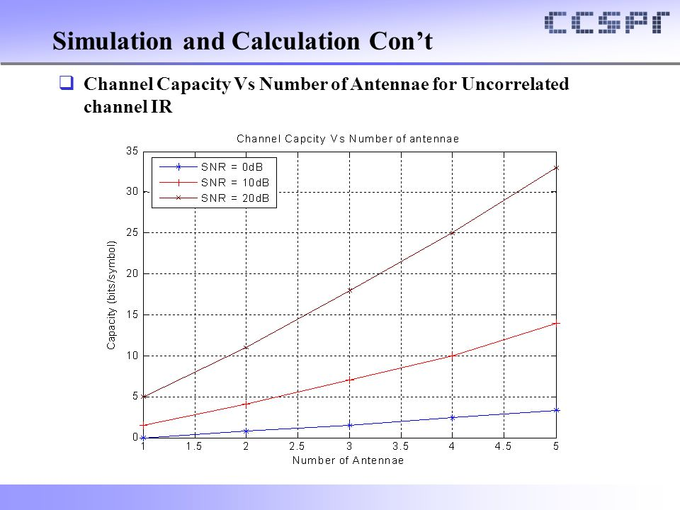  Channel Capacity Vs Number of Antennae for Uncorrelated channel IR Simulation and Calculation Con't