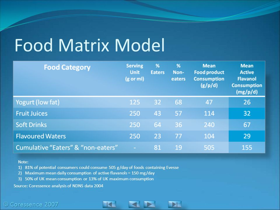 Food Matrix Model © Coressence 2007 Note: Food intake model assumes Evesse is added at bio-active amount to each group